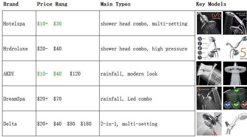 Oerview of top shower heads brand price