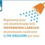 Best Watersense Shower Head Reviews